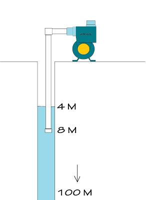 Memilih Jenis Pompa Air yang Sesuai Dengan Kebutuhan
